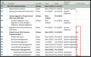 How To Link Your Tasks With Microsoft Project Professional Advaiya