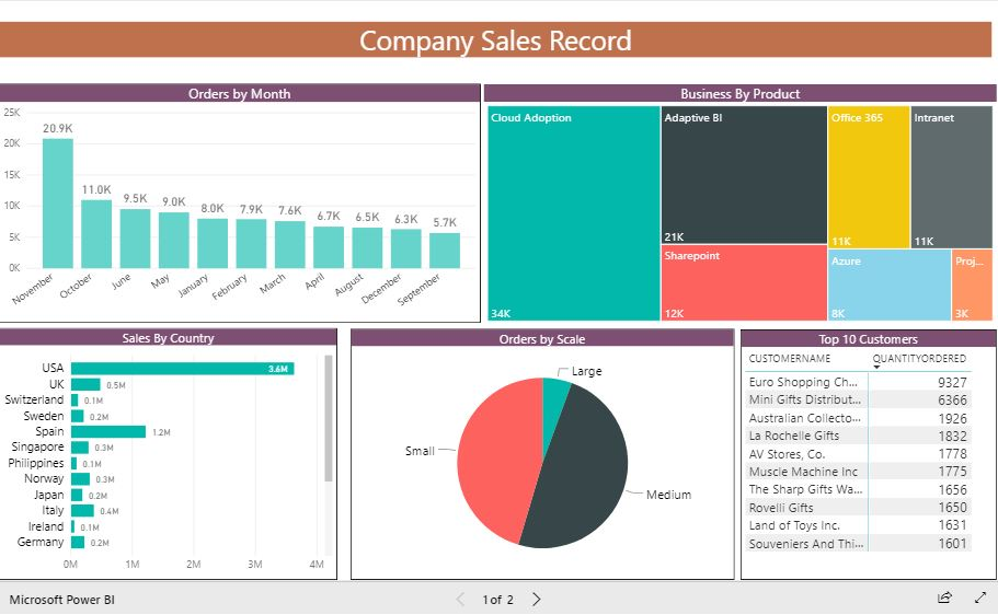 Business Intelligence for Sales