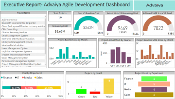 Financial Performance Analysis Report Executive Dashboard