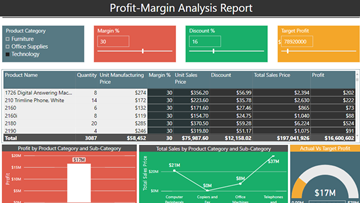 Profit margin analysis dashboard