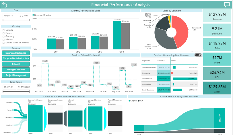 financial performance analysis report