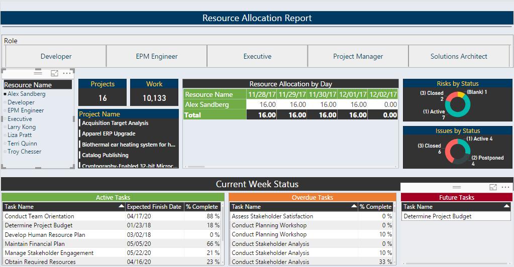 resource allocation report