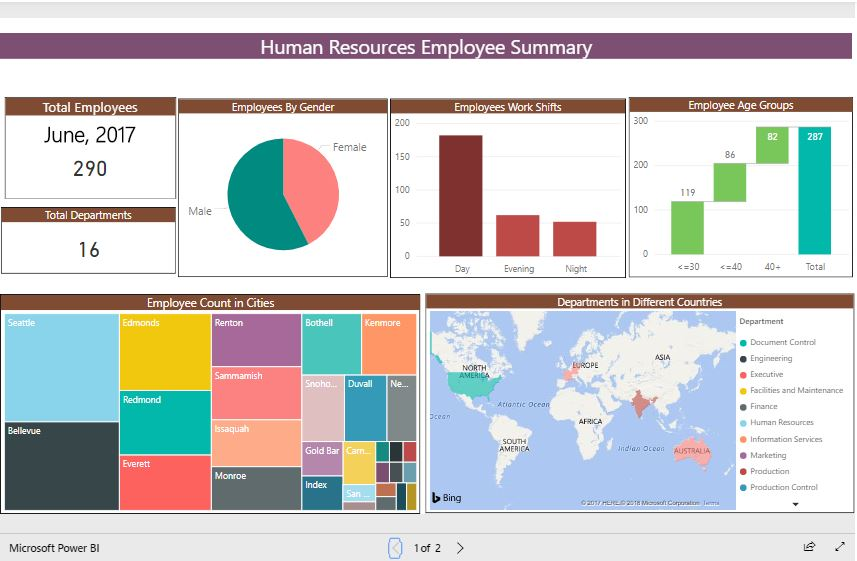 Business Intelligence for Human Resource with interactive HR dashboards