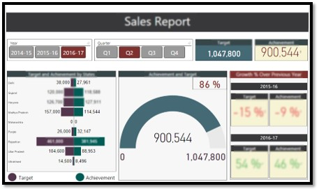 Reports and Dashboards for Executives