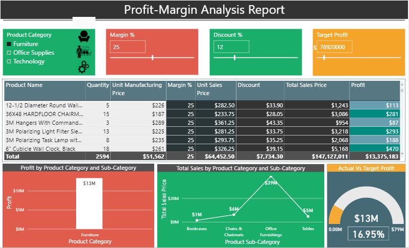 Profit Margin Analysis Report power bi dashbaord