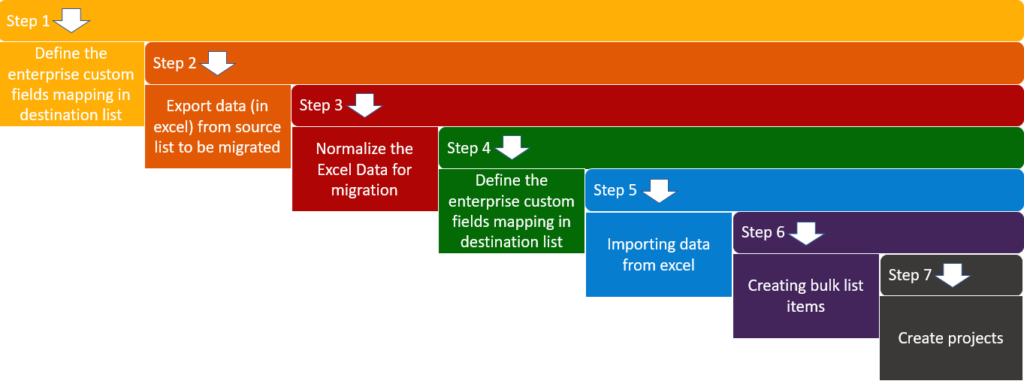 Migrate SharePoint List Items to Project Online